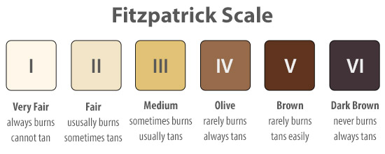 what is your skin type by fitzpatrick scale
