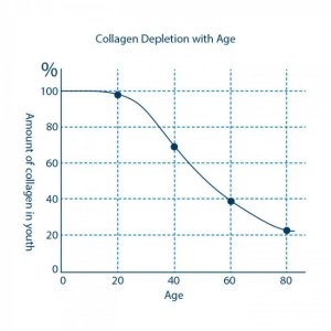 collagen-depletion-with-age